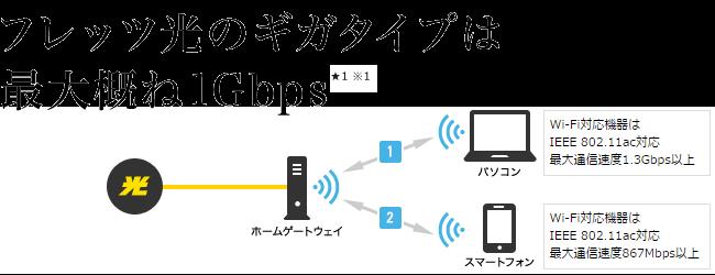 フレッツ光のギガタイプの速度のイメージ