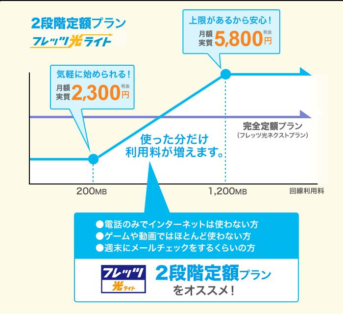 フレッツ光ライトファミリーの月額料金は2300円より