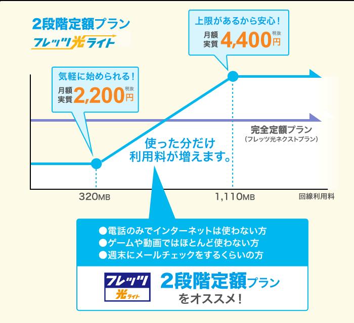 フレッツ光ライトマンションの月額料金は2200円より