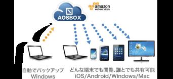 AOSBOXCOOLがクラウドに自動バックアップする仕組み