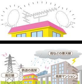 フレッツテレビの施工と受信のイメージ